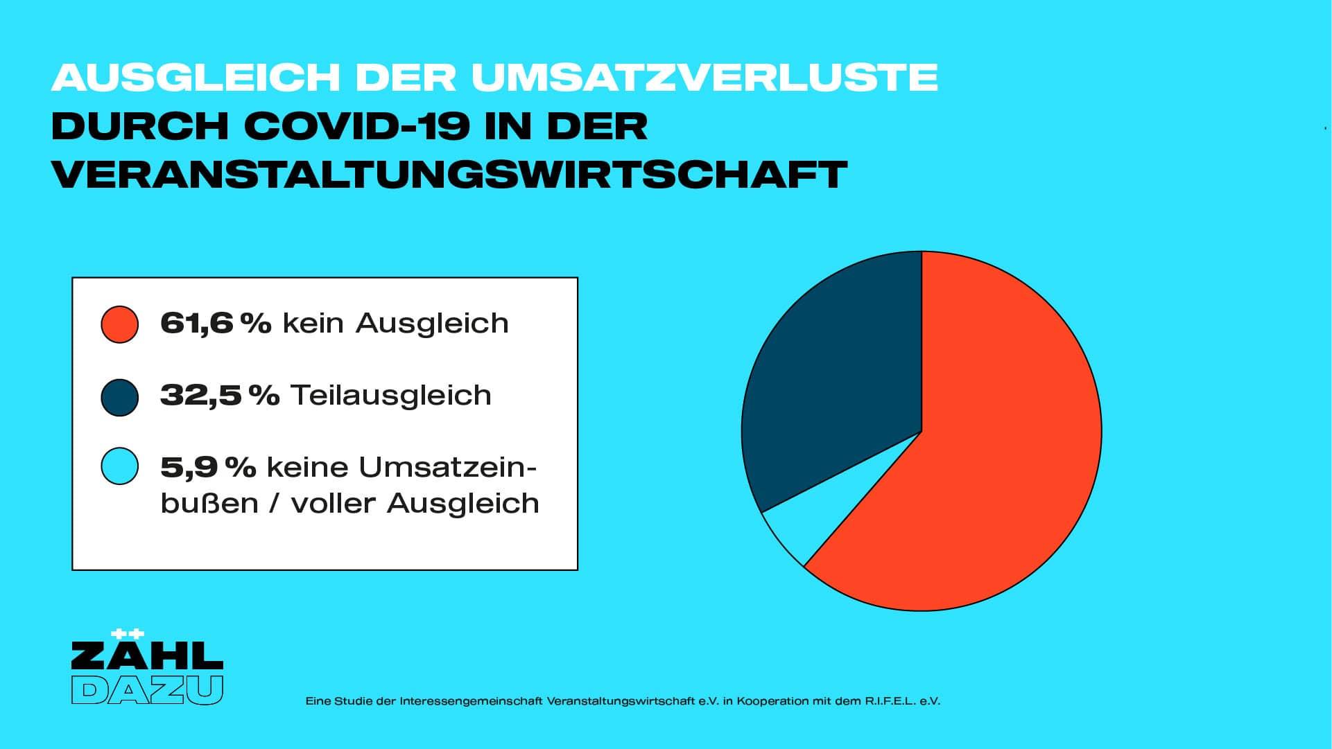 ZÄHL DAZU_Ausgleich_Umsatzverluste